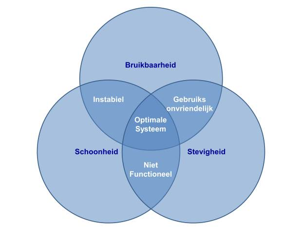 Venn Diagram Architectuur