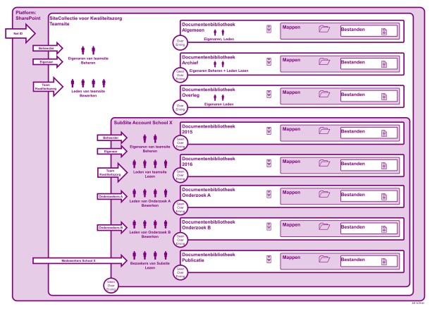 SC Structuurplaat Kwaliteitszorg