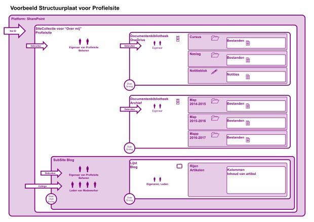 SharePoint SiteCollectieOntwerp Profielsite
