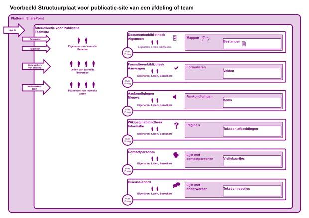 SharePoint SiteCollectieOntwerp Publicatiesite