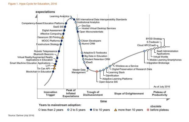 Gartner 2016 Hype-Cycle-Education.jpg